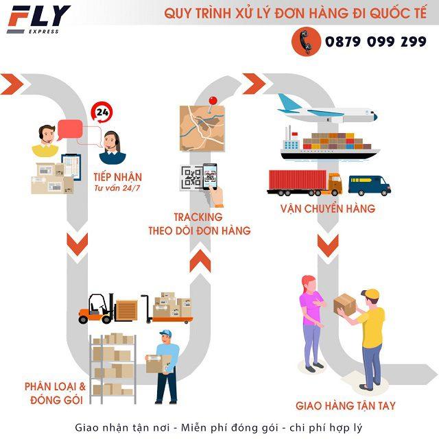 Gửi hàng đi Mỹ tại Thủ Đức uy tín chất lượng | FLY EXPRESS